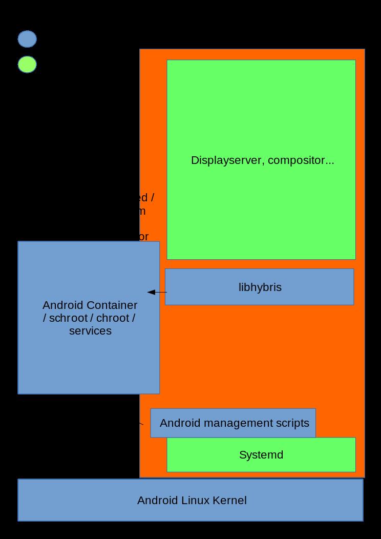 Planning — Halium documentation